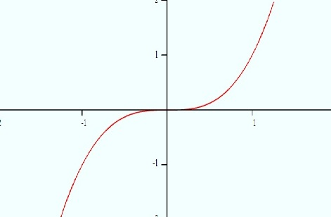 graph-of-x^3