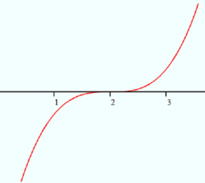 graph-of-x-2^3