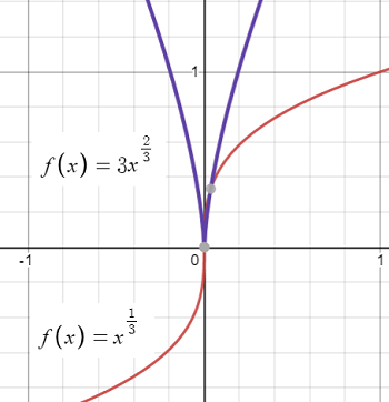 corner not differentiable
