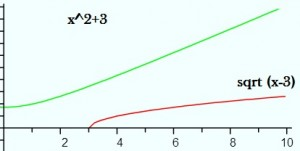 derivative of inverse functions