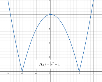 graph with two cusps