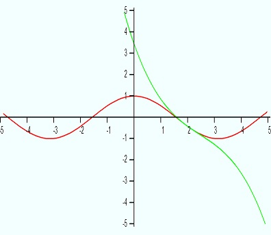 Graph of the Taylor approximation for cos(x) near x=2 after four iterations.