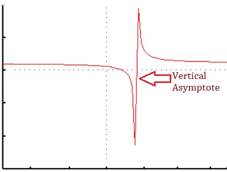 what is a discontinuous function