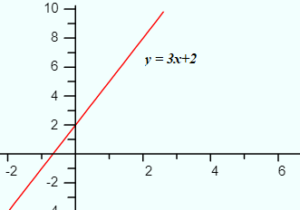 linear function of one variable