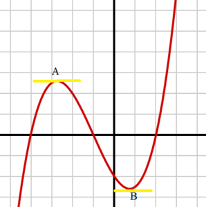 polynomial extreme values