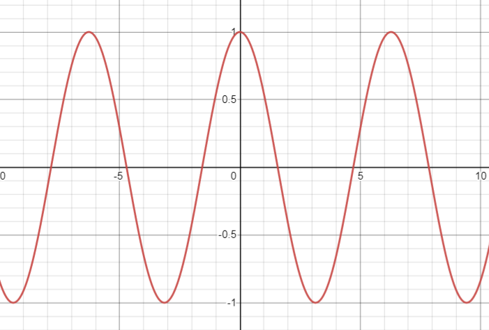 an oscillating function