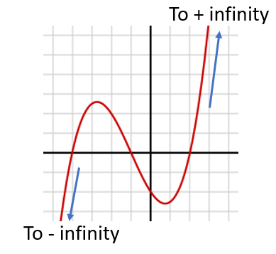end behavior of a polynomial function