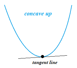 up tangent line