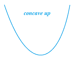 concave up