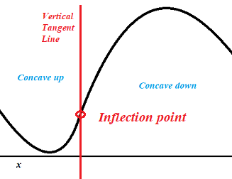 vertical inflection points