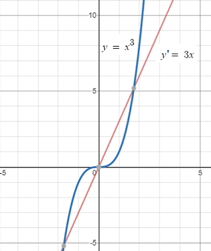 continuously differentiable function