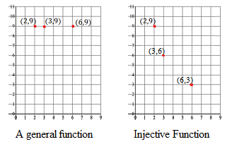 Injective Function (One-to One): Definition - Calculus How To on ideal map, star map, samsung map, classic map, standard map, cylindrical map, horizontal map, digital map, sony map, quad map, logical map,