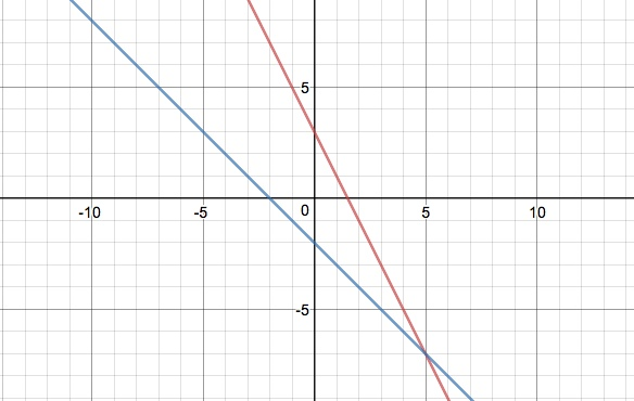 linearly independent solutions