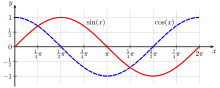 cofunction relationships between sine and cosine