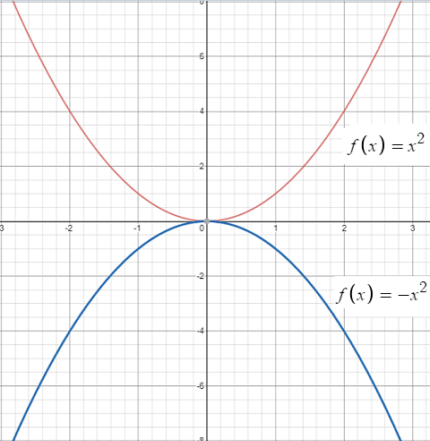 graph of square function 2