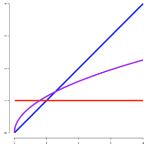 Graph of first and half derivatives in fractional calculus