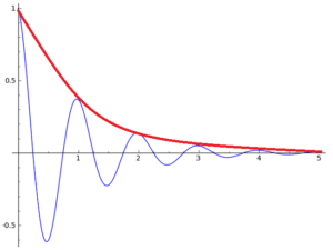 exponential damping