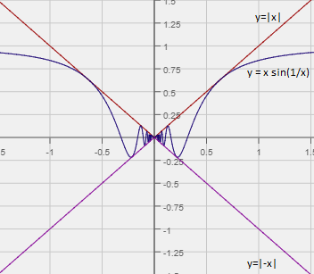 graph of a function where the limit does not exist