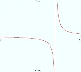graph of limit does not exist