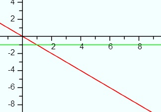Graph of y=-x (red line) and the derivative, -1 (green line).