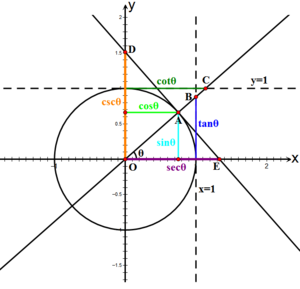 trig function