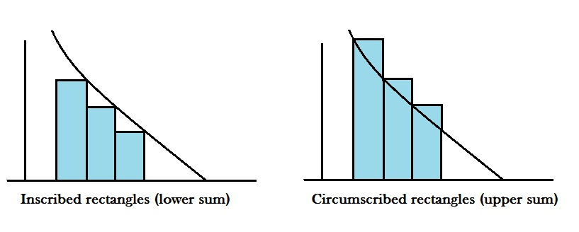 how to find limit of sums