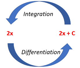 integrate y with respect to x