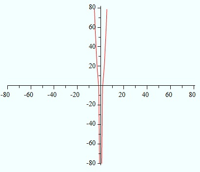 find limit for a function