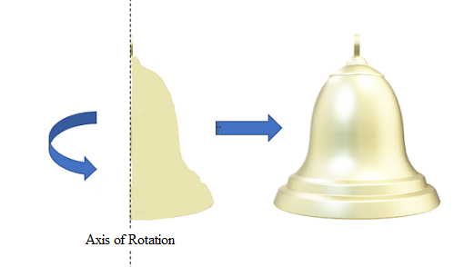 axis of rotation bell