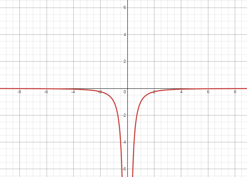 graph of 1 over x squared