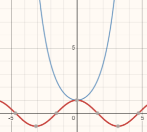 graph of hyperbolic function coshx