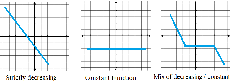 graphs of non increasing function