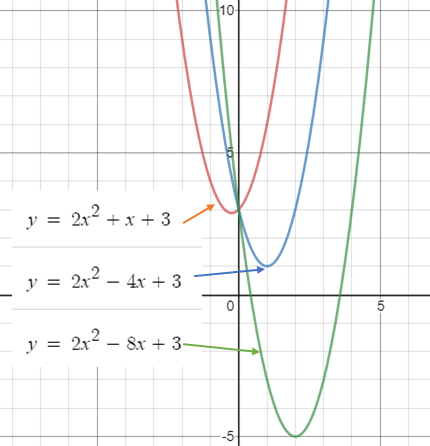 trinomial function