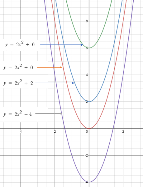 polynomial function constant term