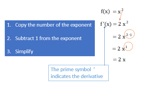 square types of functions derivative