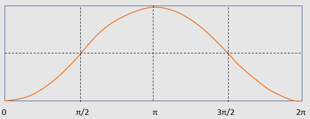 graph of the versine function