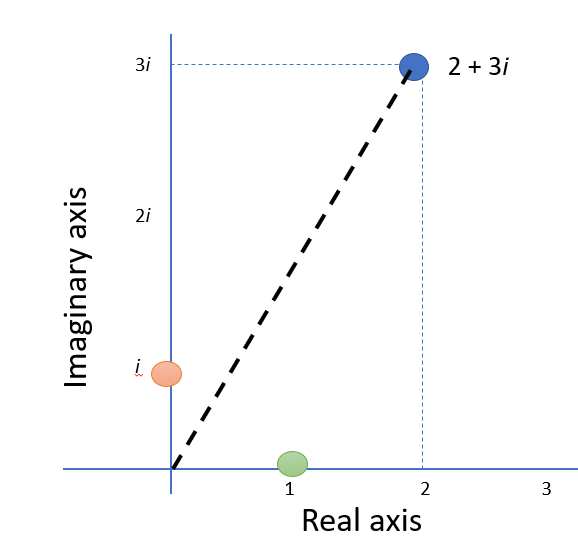 imaginary and real axes