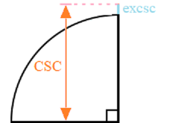 excosecant function