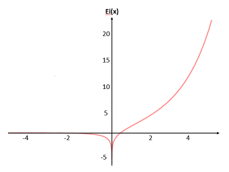 exponential integral function graph