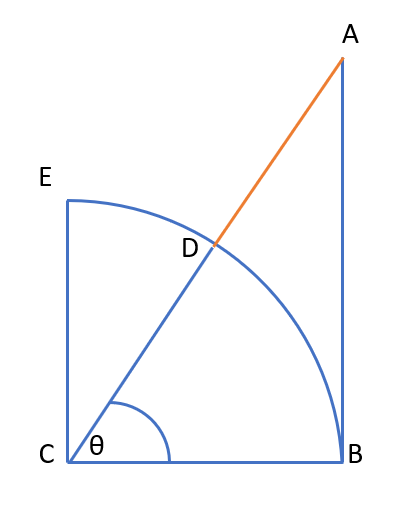 exsecant function