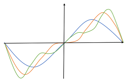 fourier series of the sawtooth wave