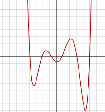 graph of sextic function