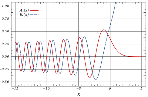 graph of the airy function