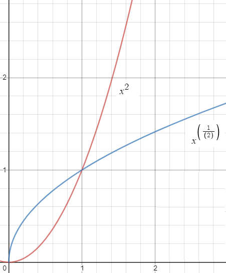 nth root function