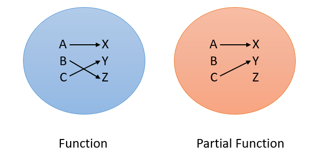 partial function
