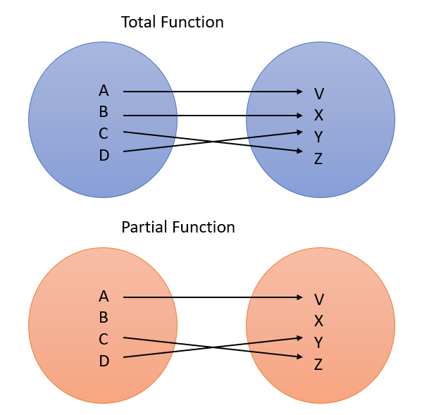 total function