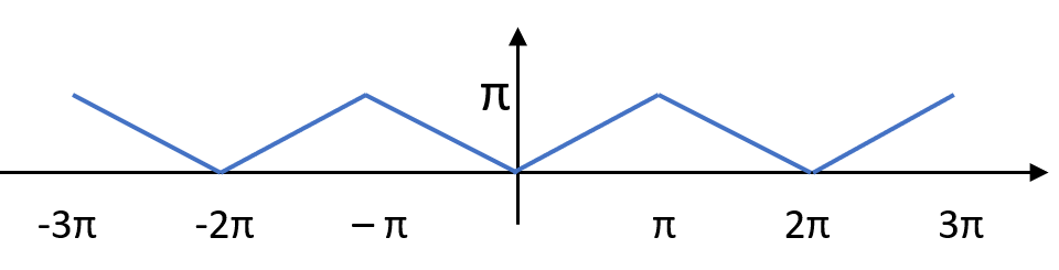 triangle wave function