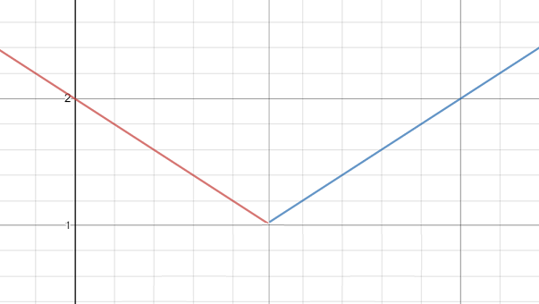 construction with piecewise functions