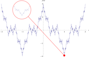 nowhere differentiable function