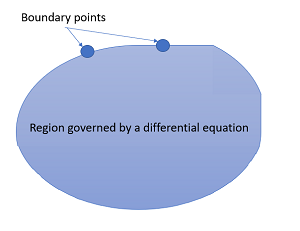 boundary value problem